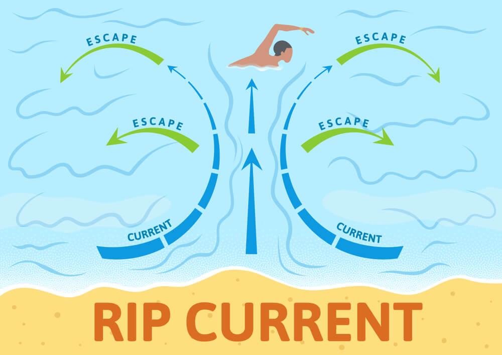 離岸流の説明図
