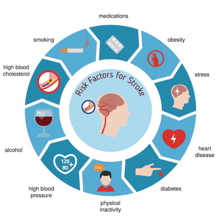 基礎疾患の原因を表した画像